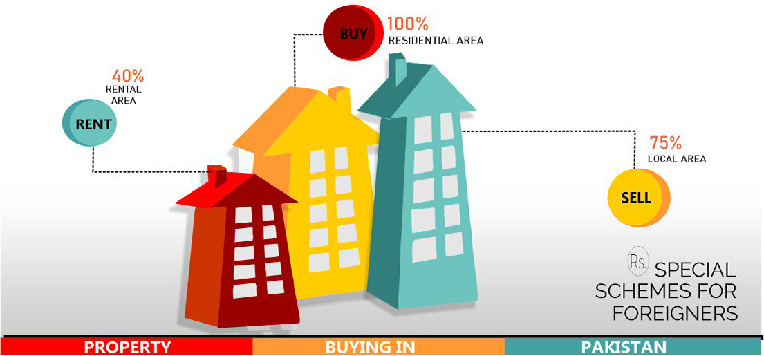 How can I buy a house in Pakistan?