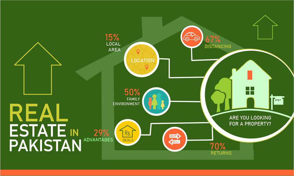 Real Estate in Pakistan